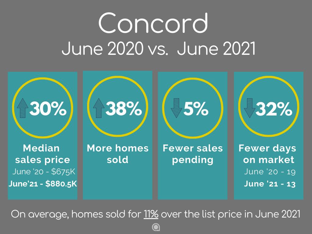 Concord-Home-Sales-june-2021