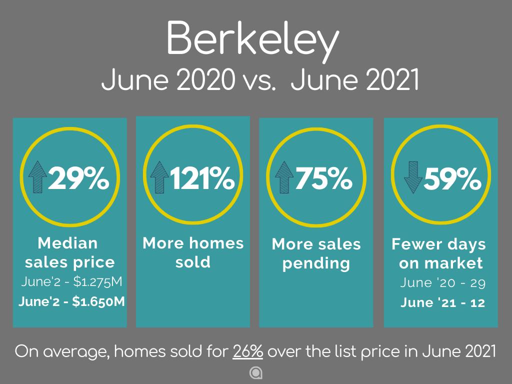 Berkeley-Home-Sales-june-2021