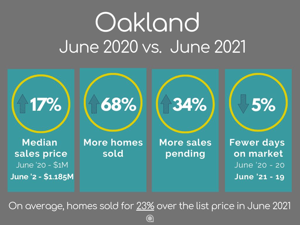 Oakland-Home-Sales-june-2021