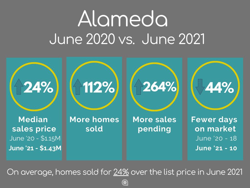 Alameda-Home-Sales-june-2021