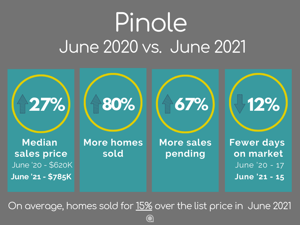Pinole-Home-Sales-june-2021