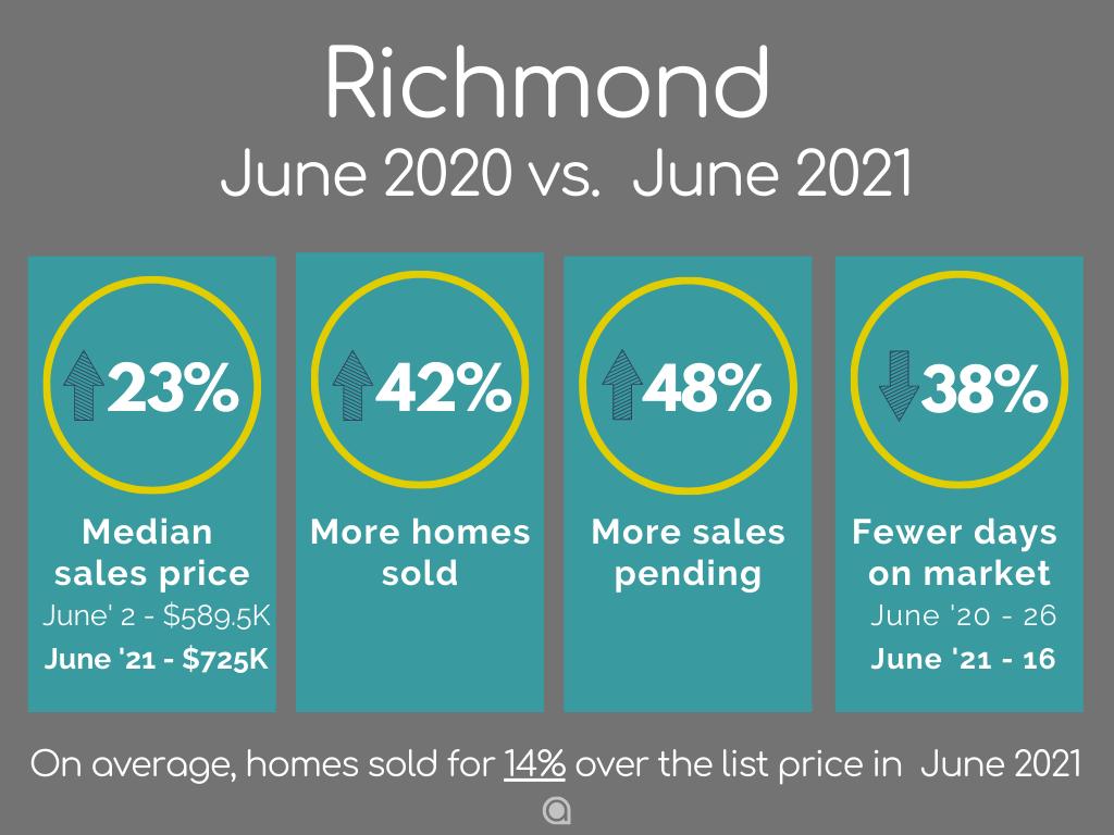 Richmond-Home-Sales-june-2021