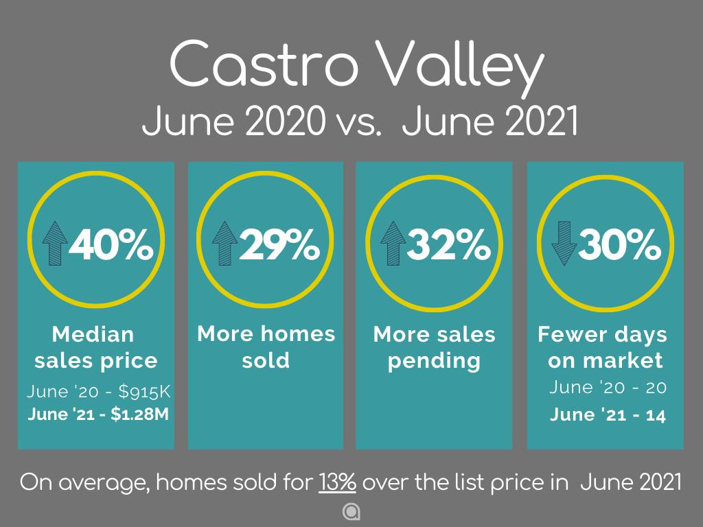Castro-Valley-Home-Sales-june-2021