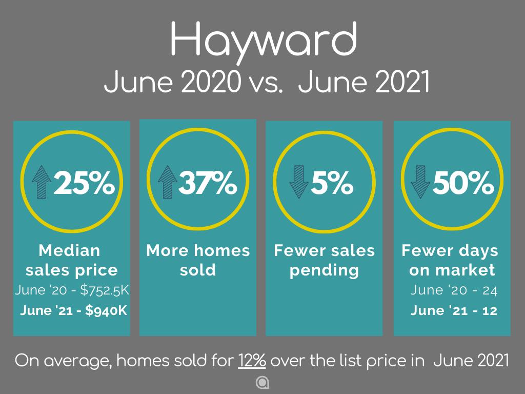 Hayward-Home-Sales-june-2021