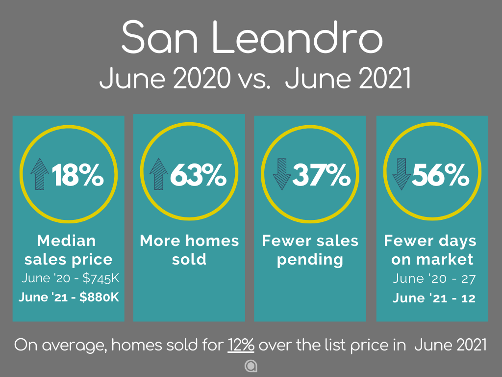 San-Leandro-Home-Sales-June-2021