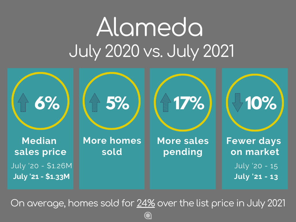 Alameda Home Sales July 2021