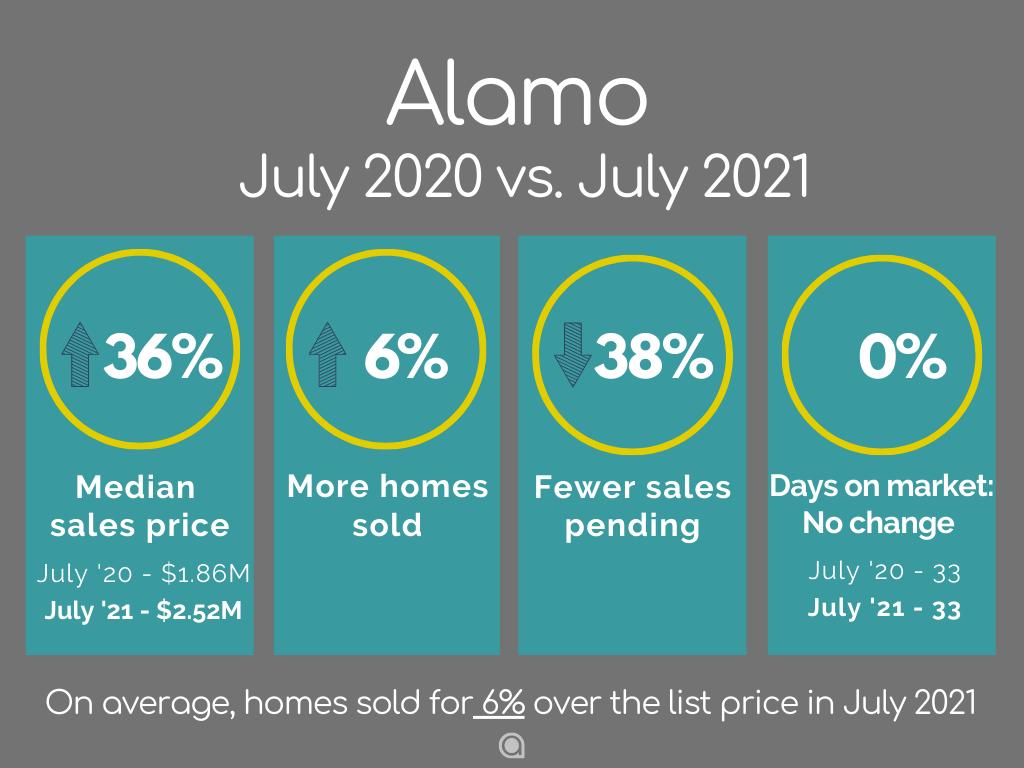 Alamo CA Home Sales July 2021