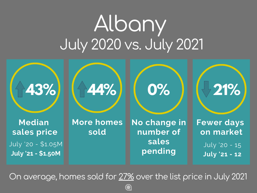Albany CA Home Sales July 2021