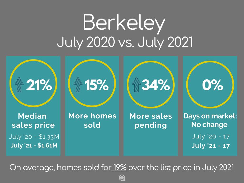 Berkeley Home Sales July 2021