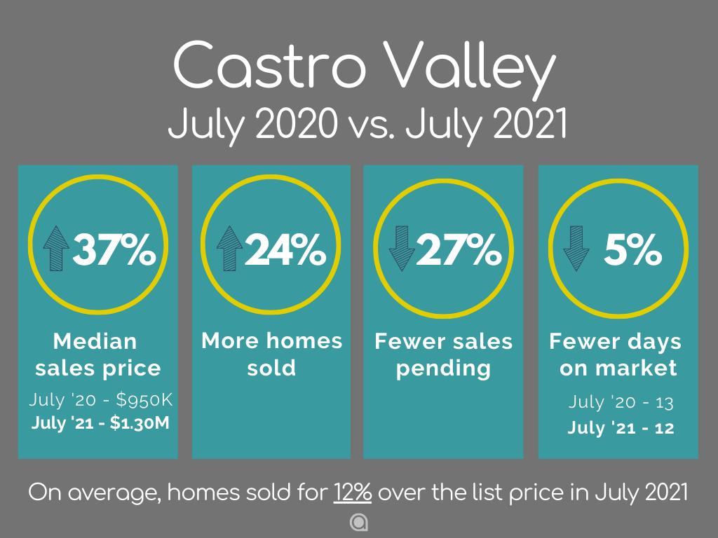 Castro Valley Home Sales July 2021