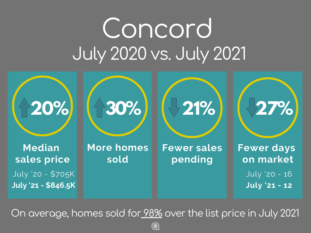Concord Home Sales July 2021