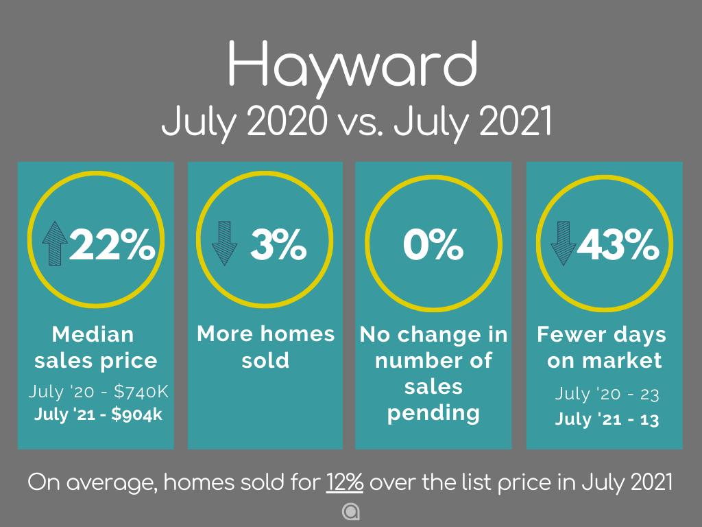 Hayward Home Sales July 2021