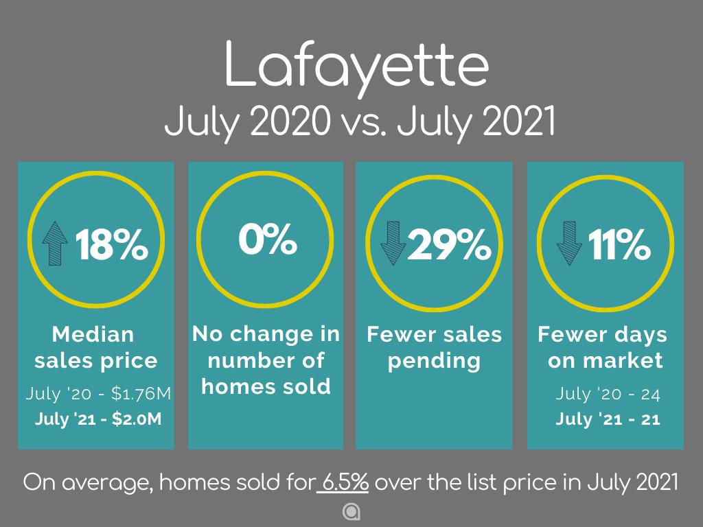Lafayette Home Sales July 2021