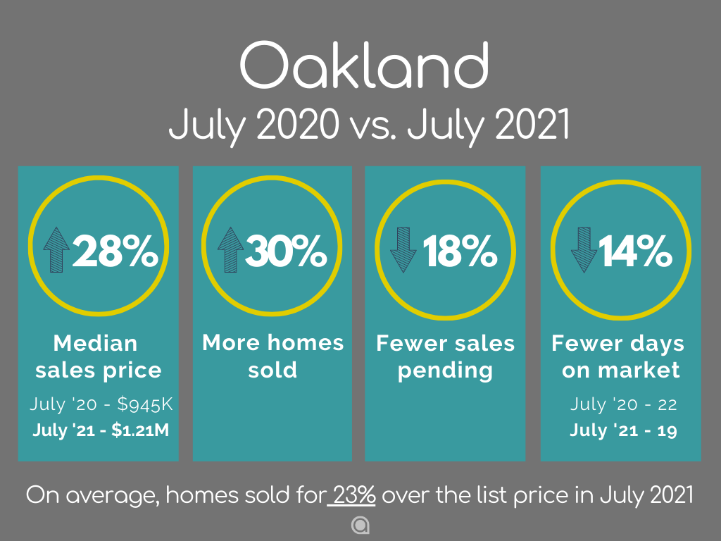 Oakland Home Sales July 2021