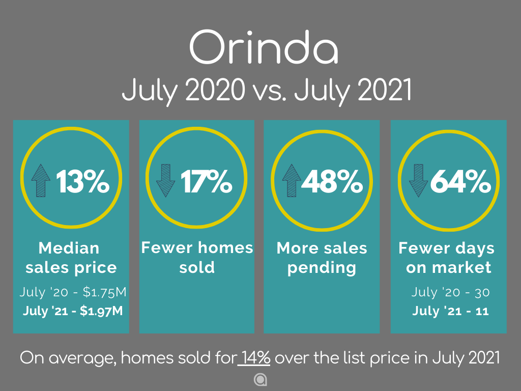 Orinda Home Sales July 2021