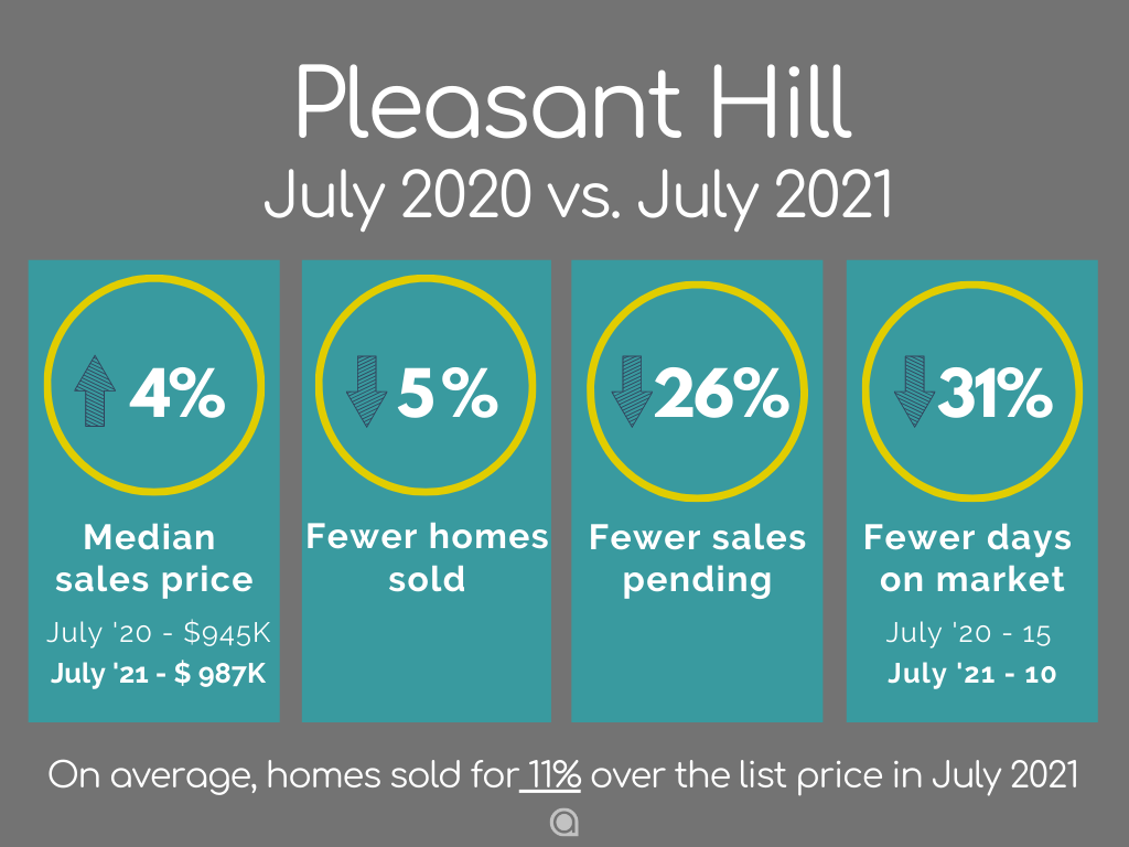 Pleasant Hill Home Sales July 2021