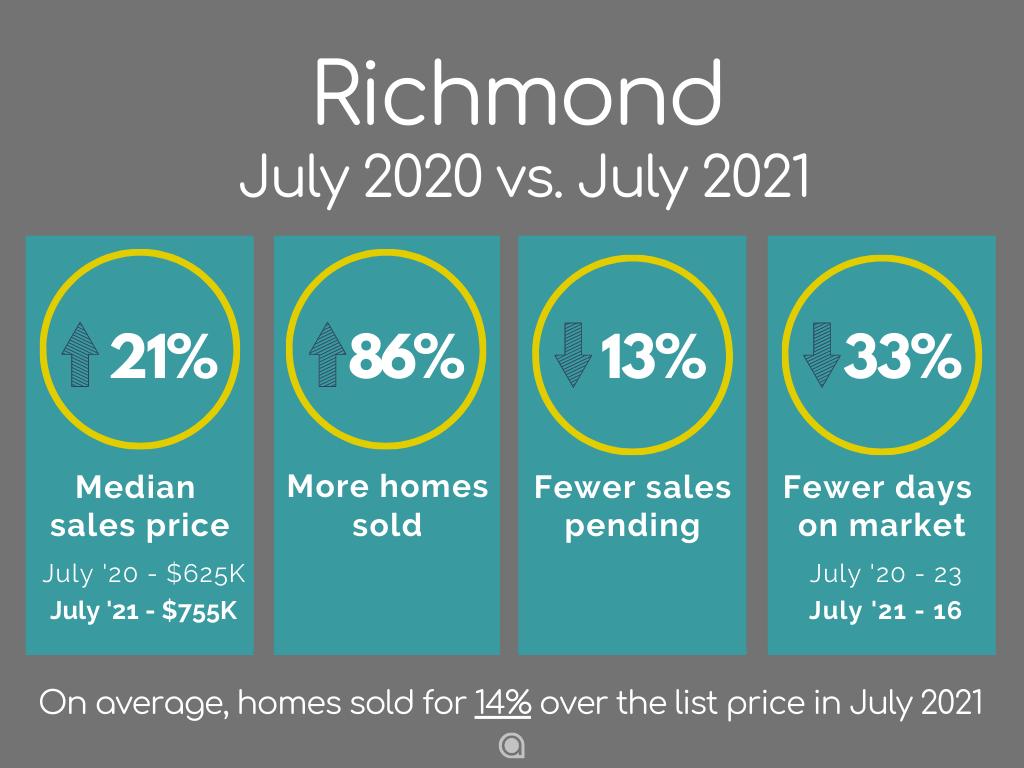 Richmond CA Home Sales July 2021