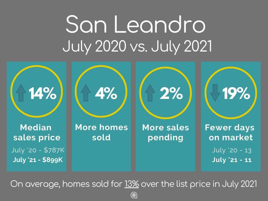 San Leandro Home Sales July 2021