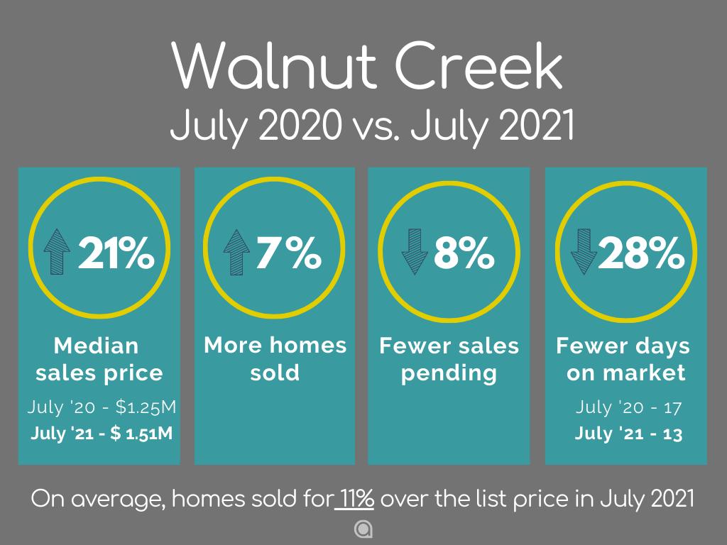 Walnut Creek Home Sales July 2021