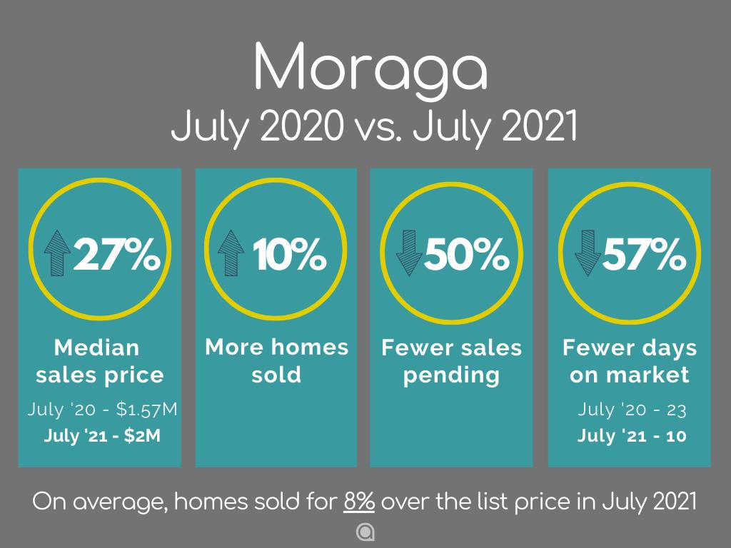 Moraga Home Sales July 2021