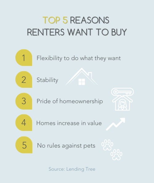 Top 5 reasons renters want to buy affordable housing in the Bay Area