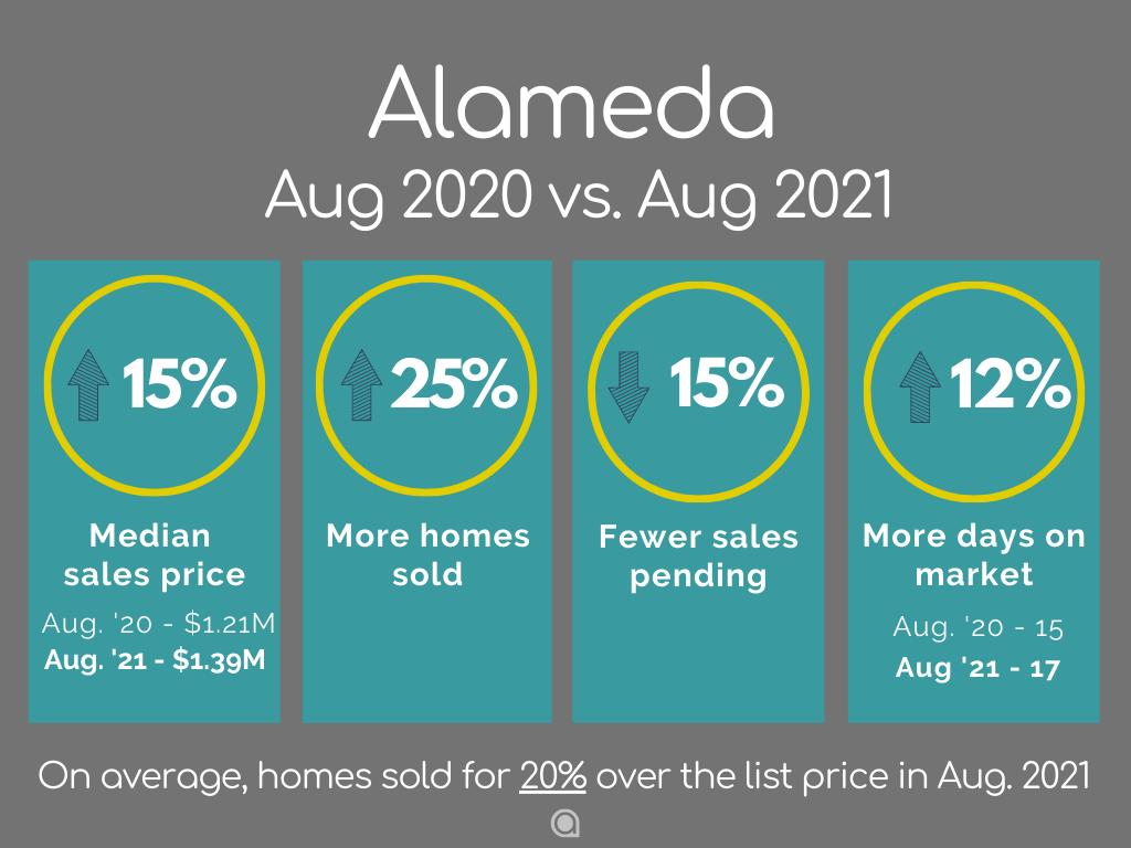 Alameda Home Sales August 2021