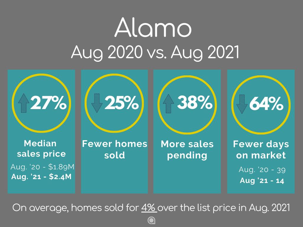 Alamo Home Sales August 2021