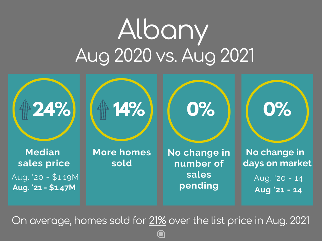 Albany Home Sales August 2021