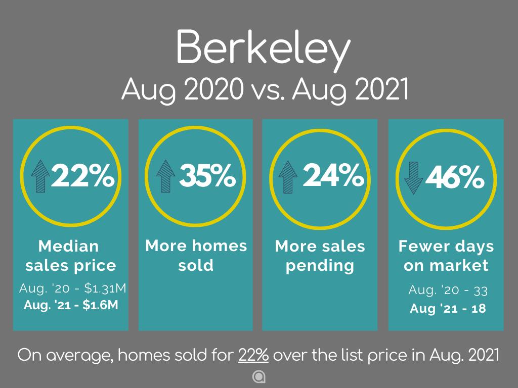 Berkeley Home Sales August 2021