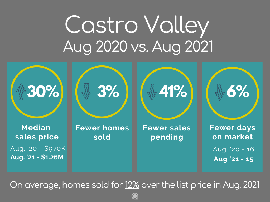Castro Valley Home Sales August 2021