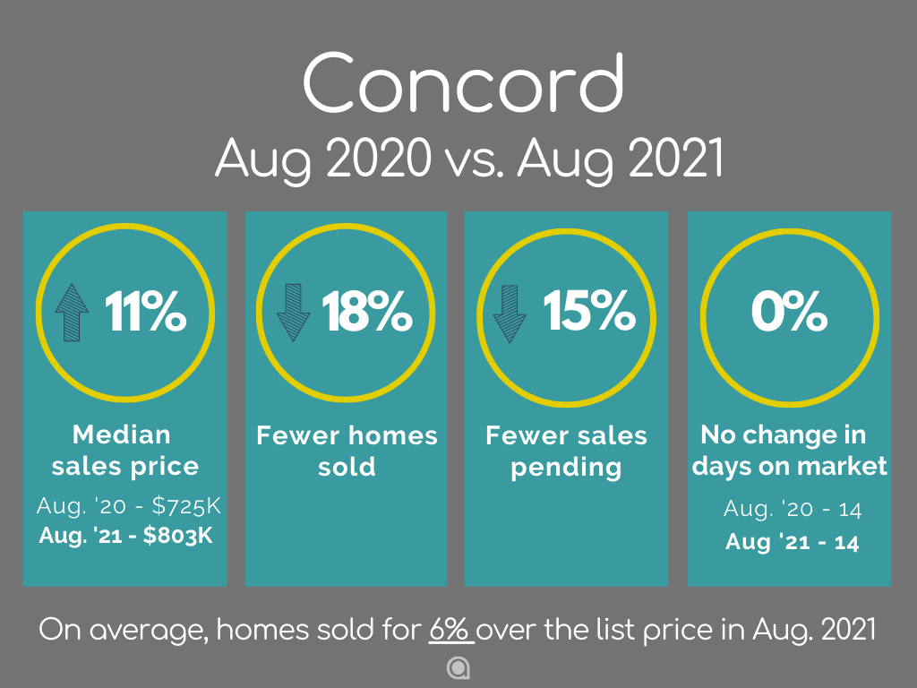 Concord Home Sales August 2021