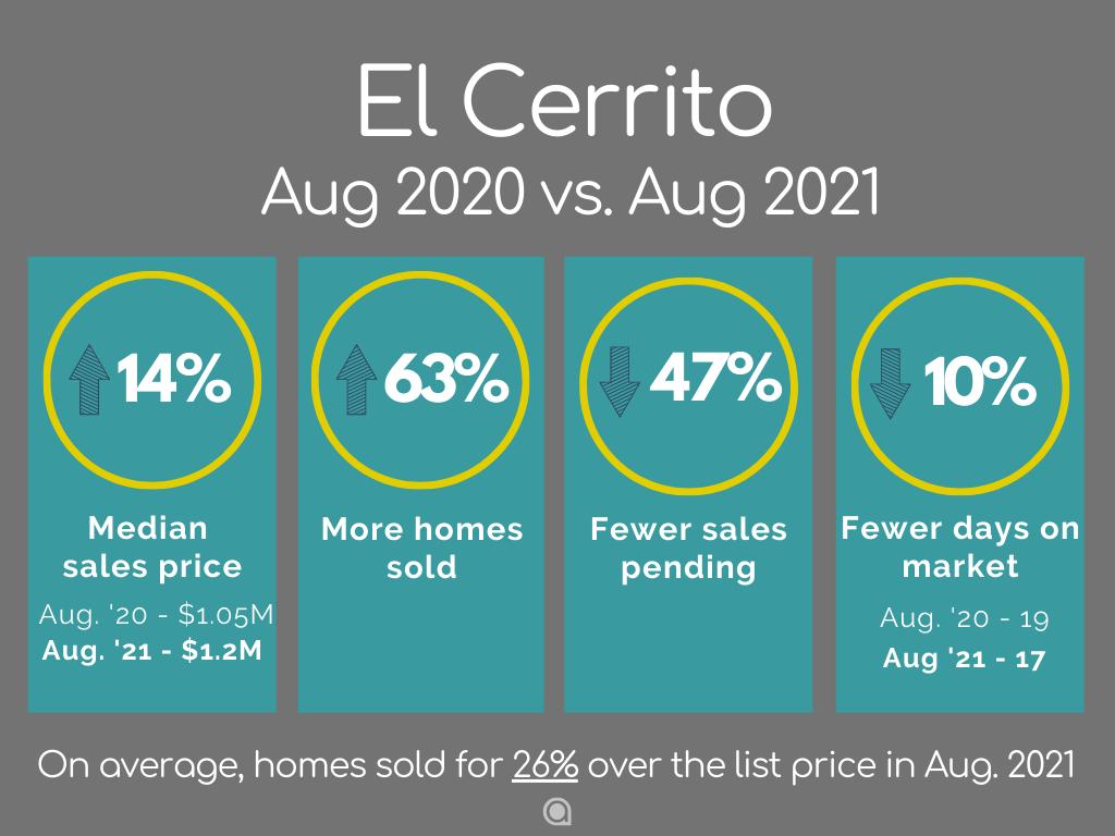 El Cerrito Home Sales August 2021