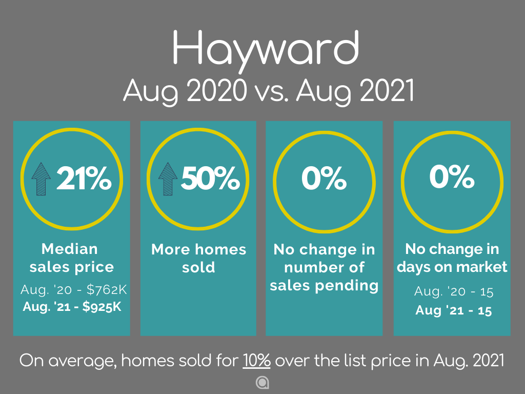 Hayward Home Sales August 2021