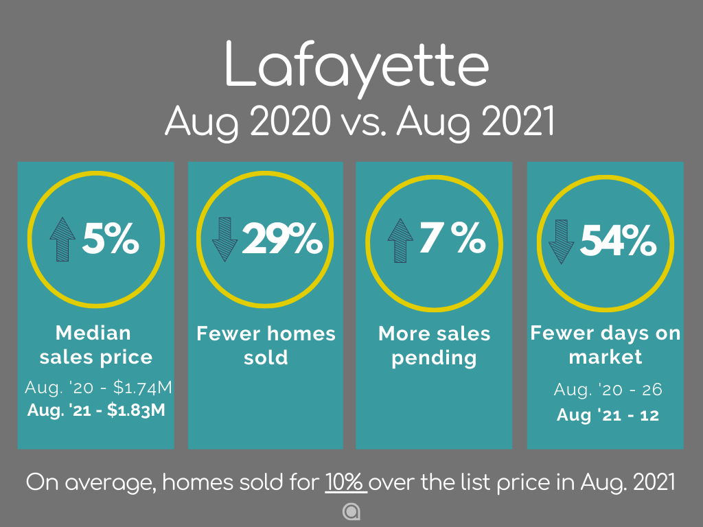 Lafayette Home Sales August 2021