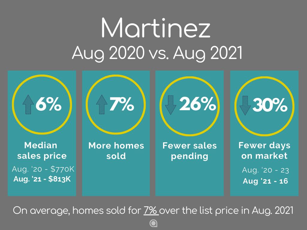 Martinez Home Sales August 2021