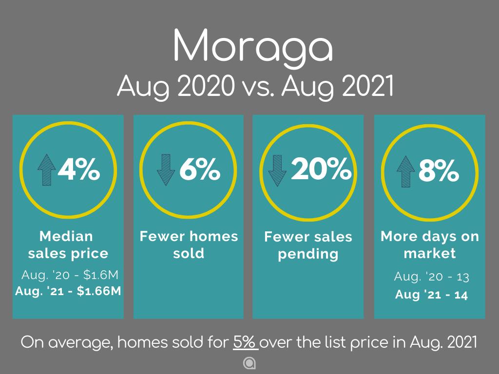 Moraga Home Sales August 2021