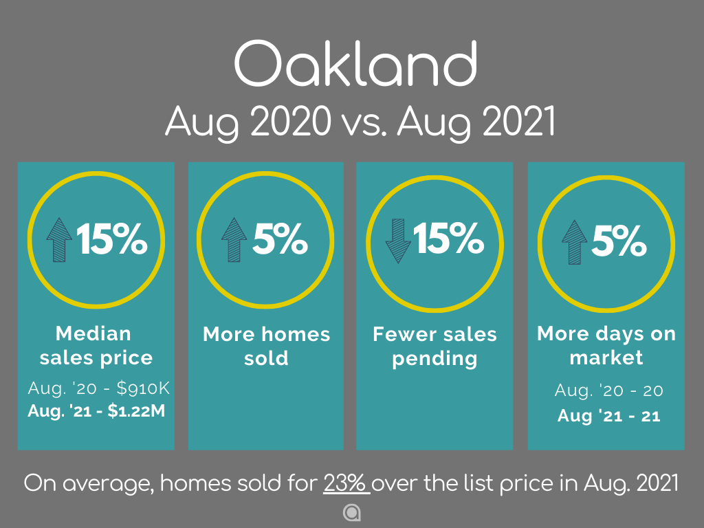 Oakland Home Sales August 2021