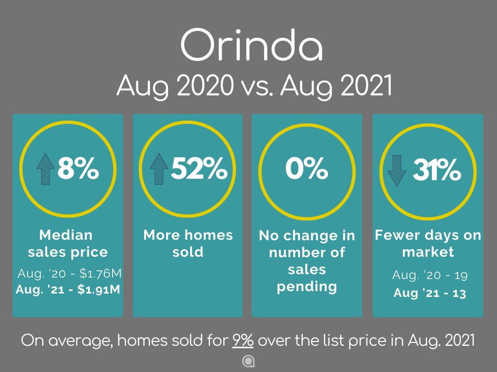 Orinda Home Sales August 2021