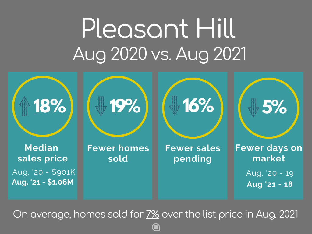 Pleasant Hill Home Sales August 2021