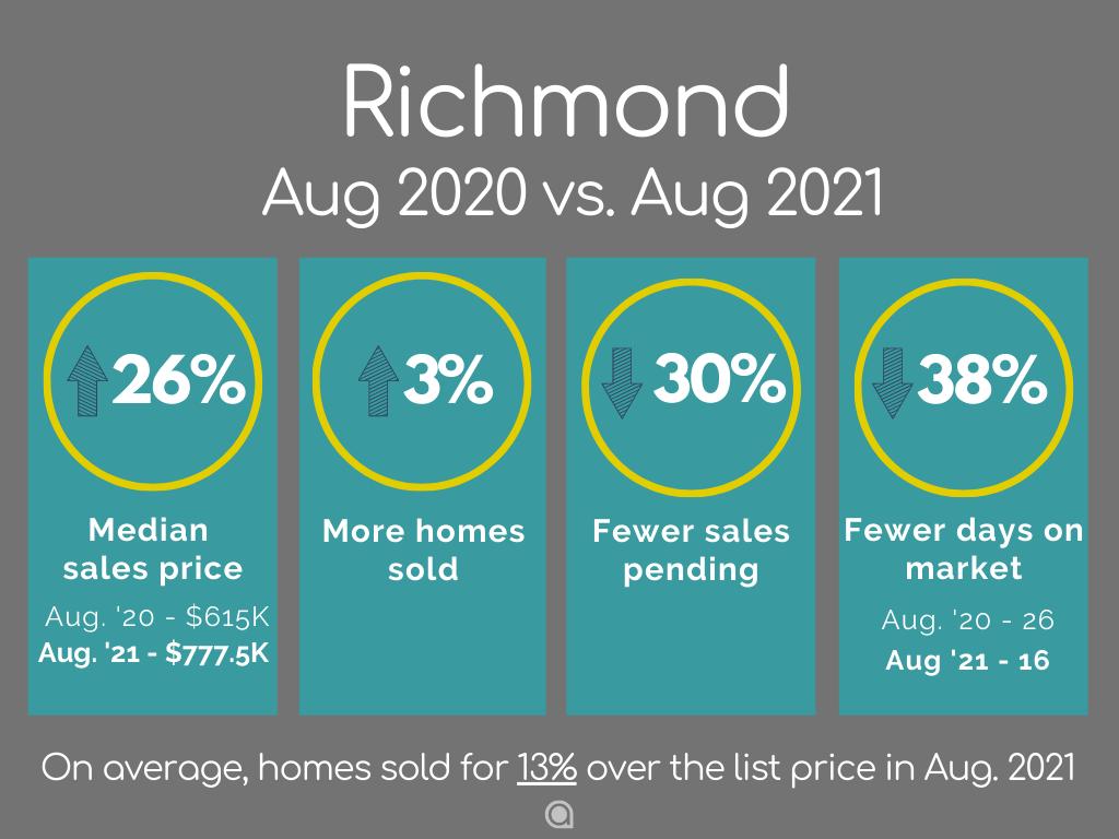 Richmond Home Sales August 2021