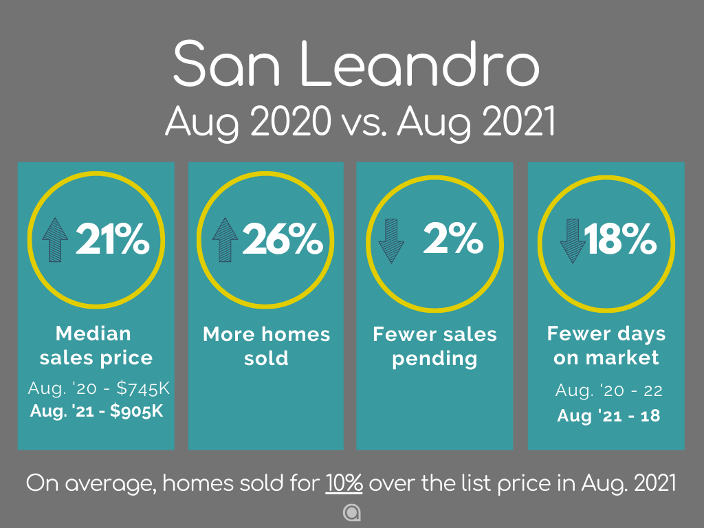 San Leandro Home Sales August 2021