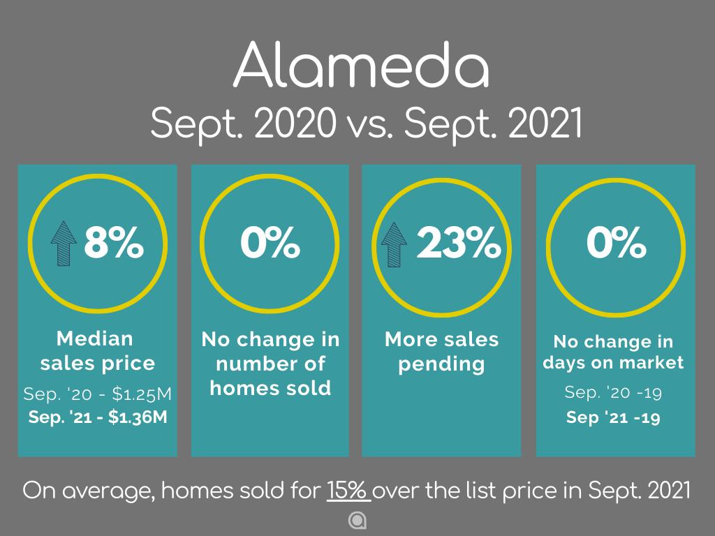 Alameda Home Sales September 2021