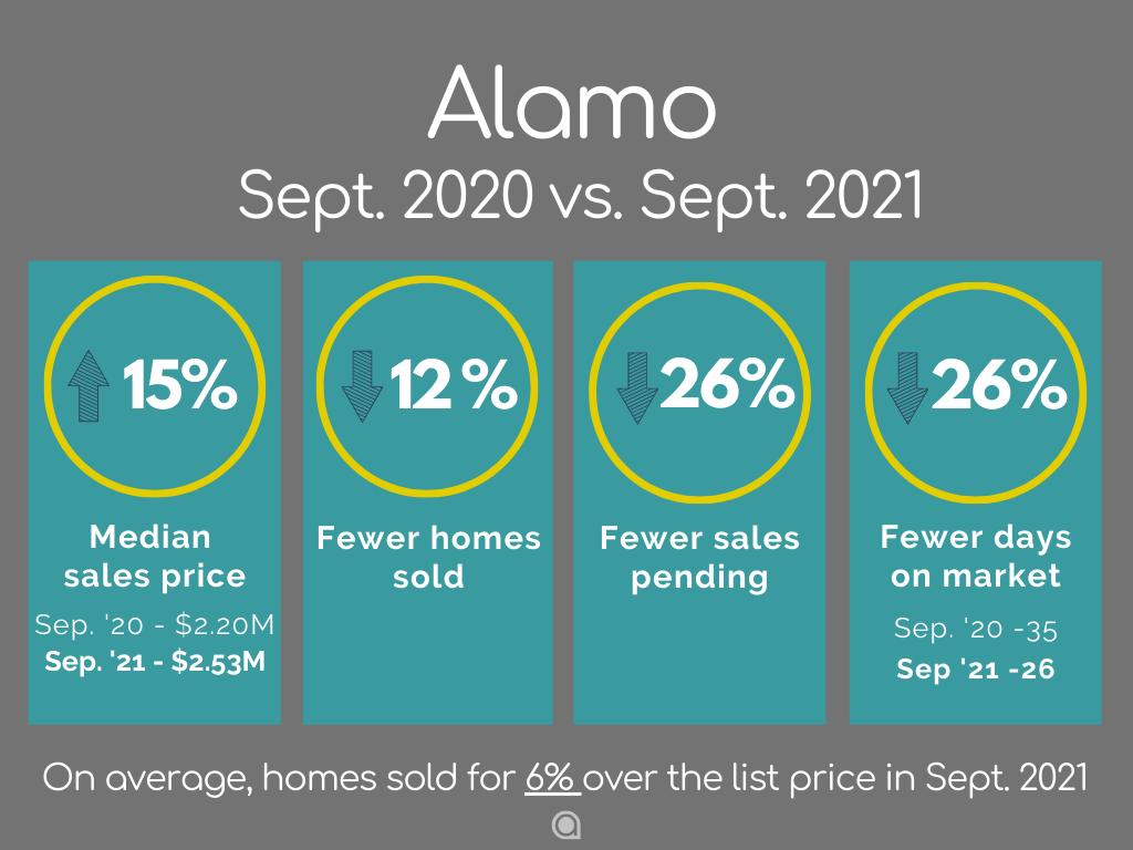 Alamo Home Sales September 2021