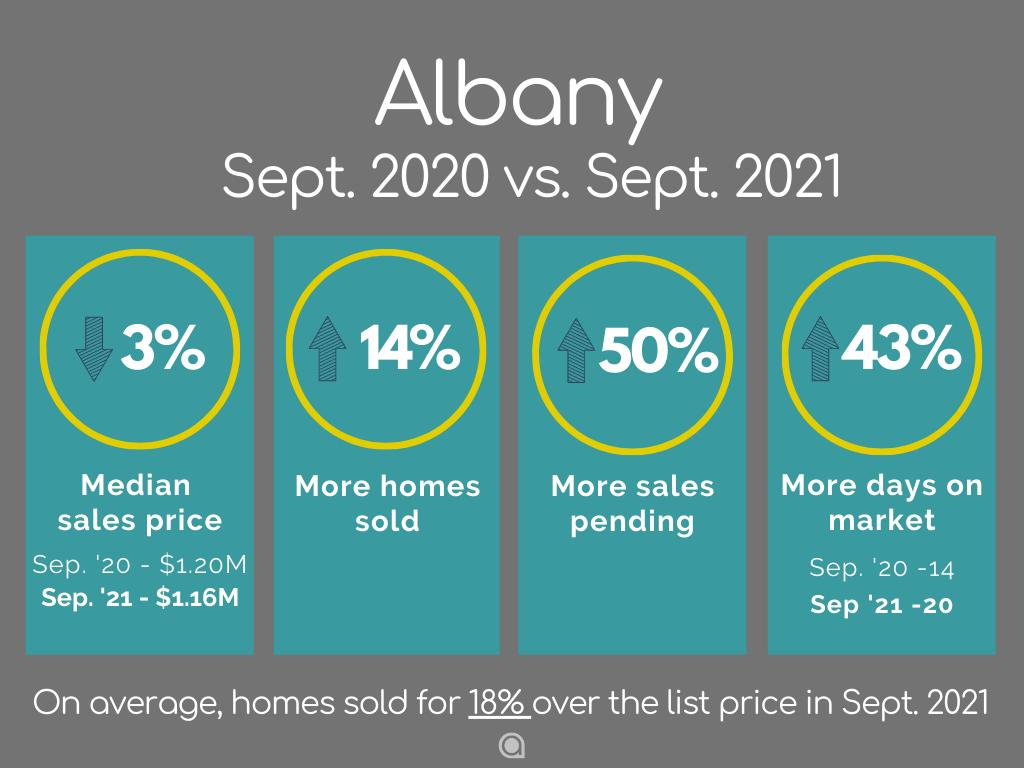 Albany CA Home Sales September 2021