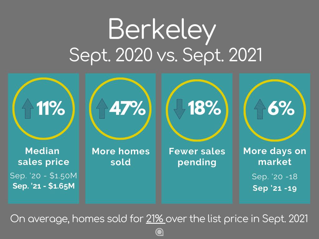 Berkeley Home Sales September 2021