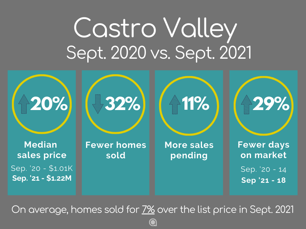 Castro Valley Home Sales September 2021