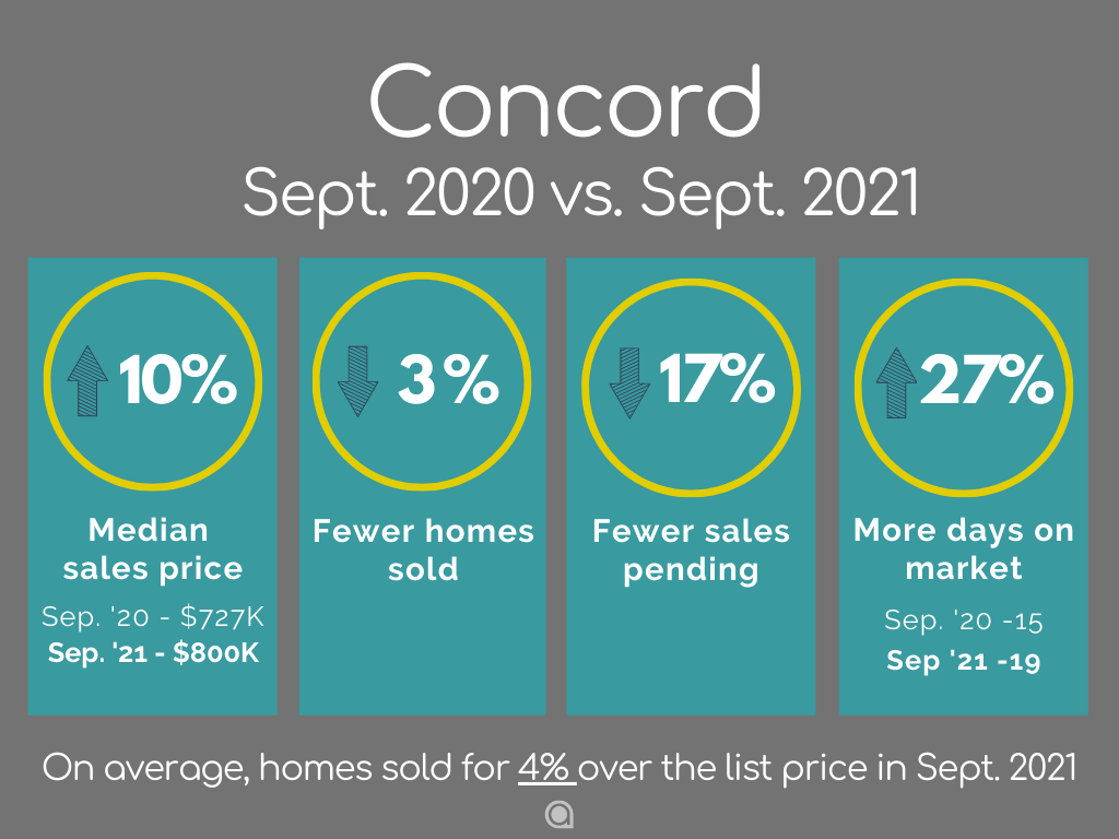 Concord Home Sales September 2021