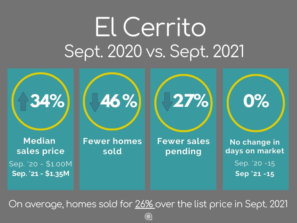 El Cerrito Home Sales September 2021