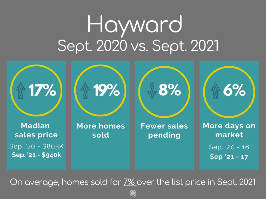Hayward Home Sales September 2021