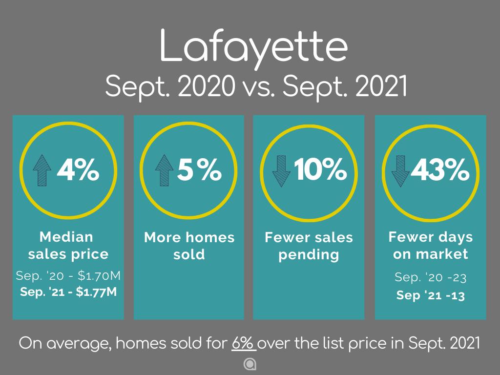 Lafayette CA Home Sales September 2021